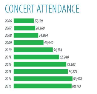 graph-attendance