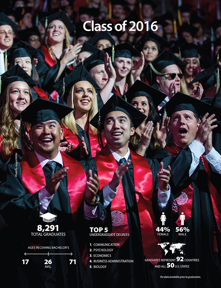 One More: Class of 2016. On May 5, the University of Utah graduated 8,291 students (undergraduate and advanced degree recipients) representing 23 Utah counties, all 50 U.S. states, and 92 countries. Some 56% were male, 44% female. Bachelor's degree recipients ranged in age from 17 to 71. And the Top 5 undergraduate degrees were in communication, psychology, economics, business administration, and biology. (Numbers based on data available prior to graduation and subject to change