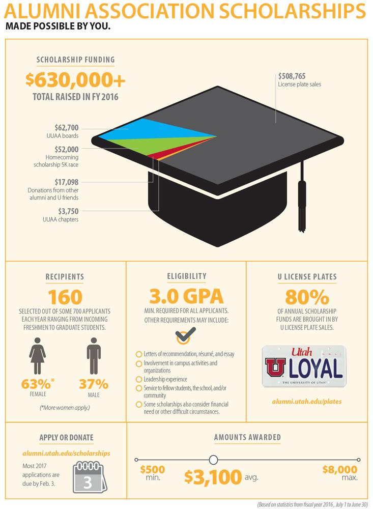 AAUU scholarships graphic